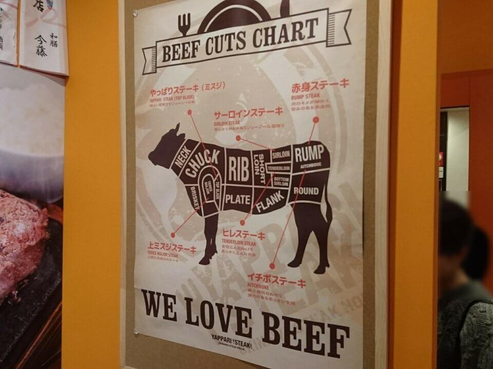 やっぱりステーキ すすきの店 部位特徴
